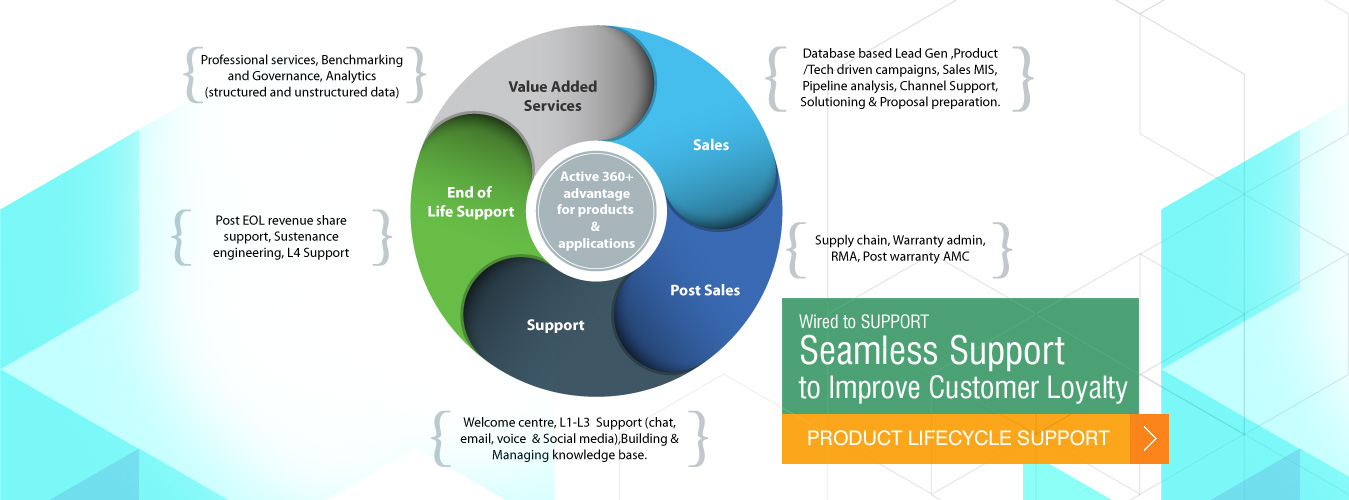 Product Lifecycle Support