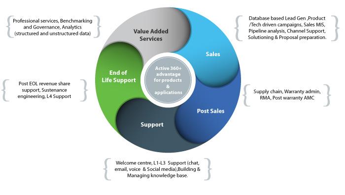 CSS Corp Enterprise PLC support ecosystem